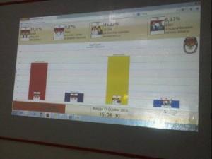 Hasil Real count yang diadakan KPU Kota Tegal pasangan Sitha - Nursholeh berhasil unggul sementara